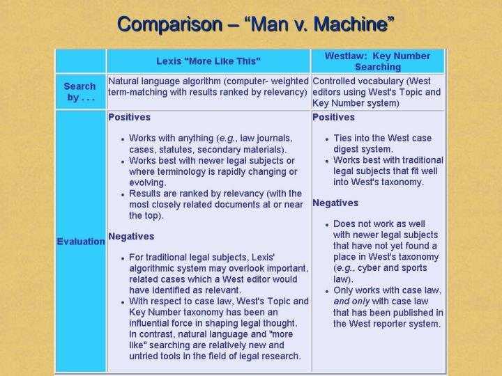 """Comparison – """"Man v. Machine"""""""