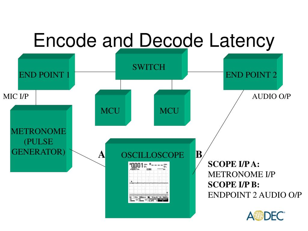 Encode and Decode Latency