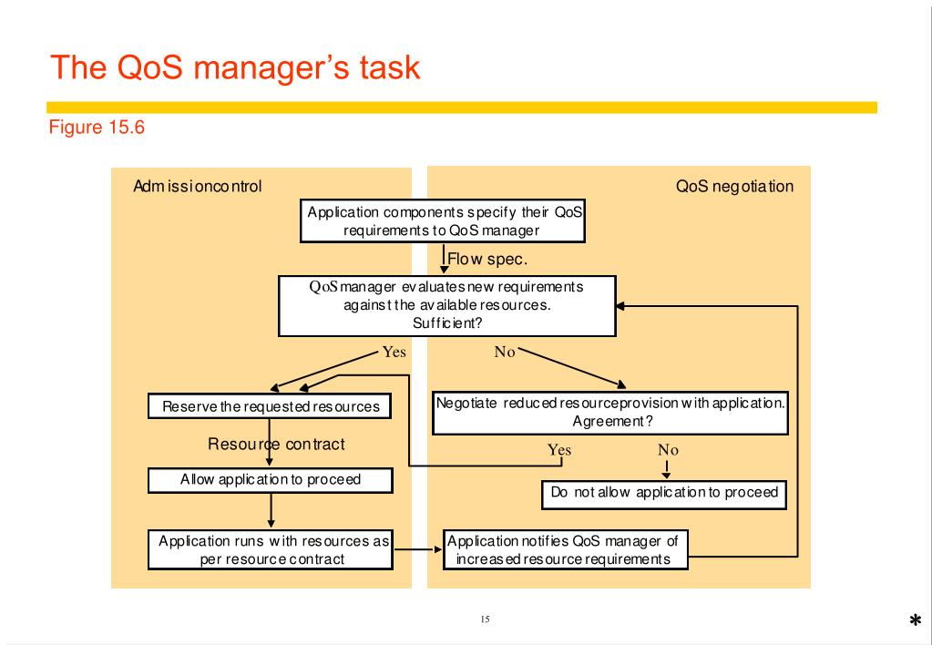 The QoS manager's task