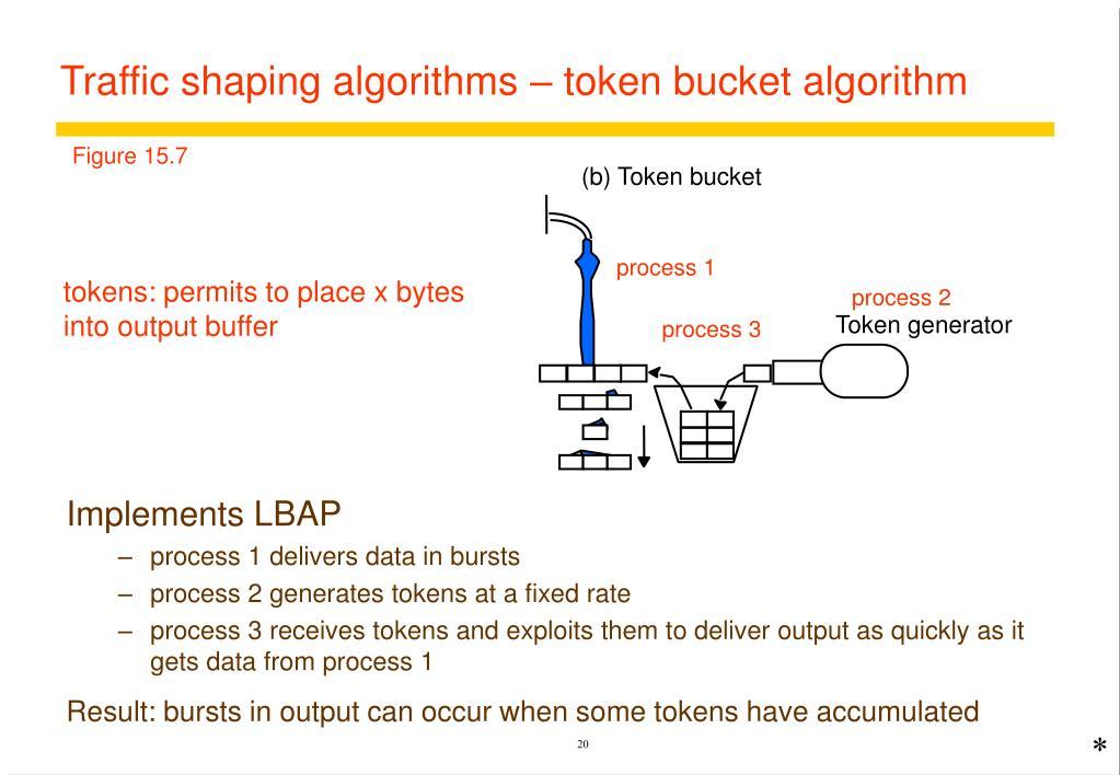 (b) Token bucket