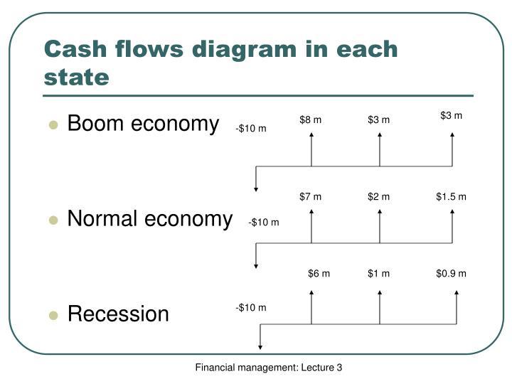Cash flows diagram in each state