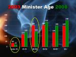 2003 minister age 200835