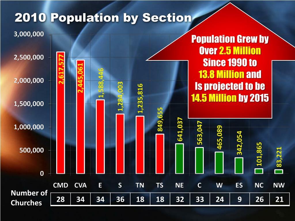 Population Grew by