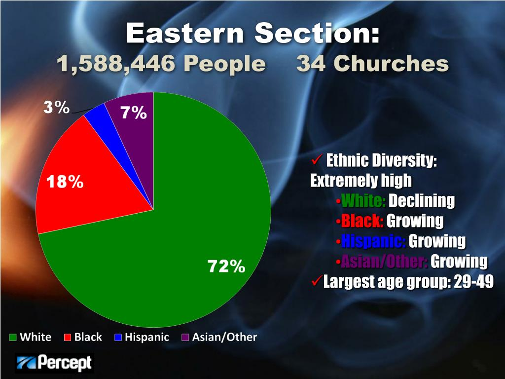 Eastern Section: