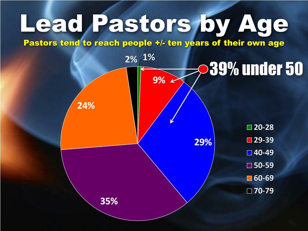 Lead Pastors by Age
