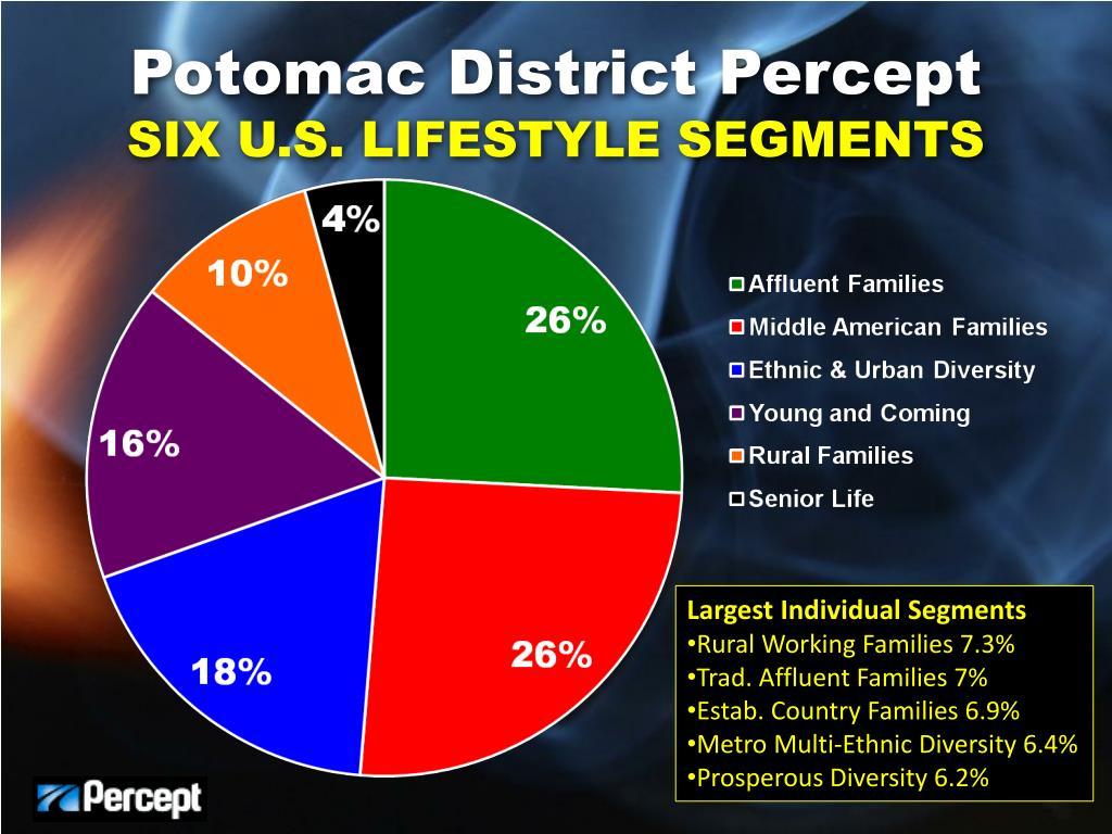 Potomac District Percept