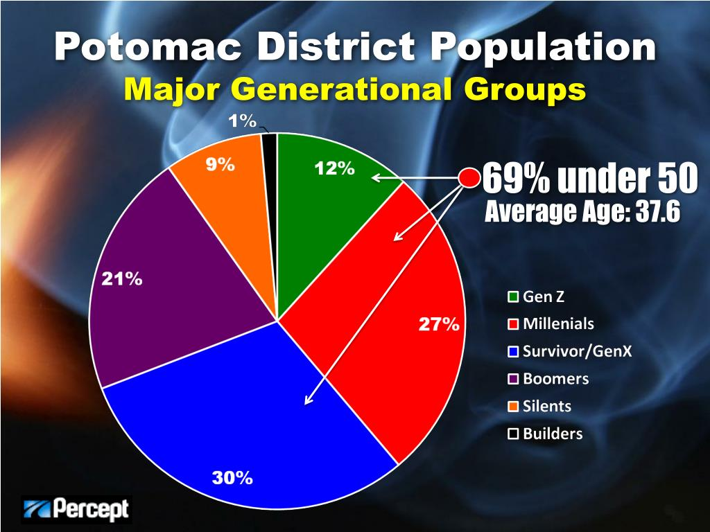 Potomac District Population