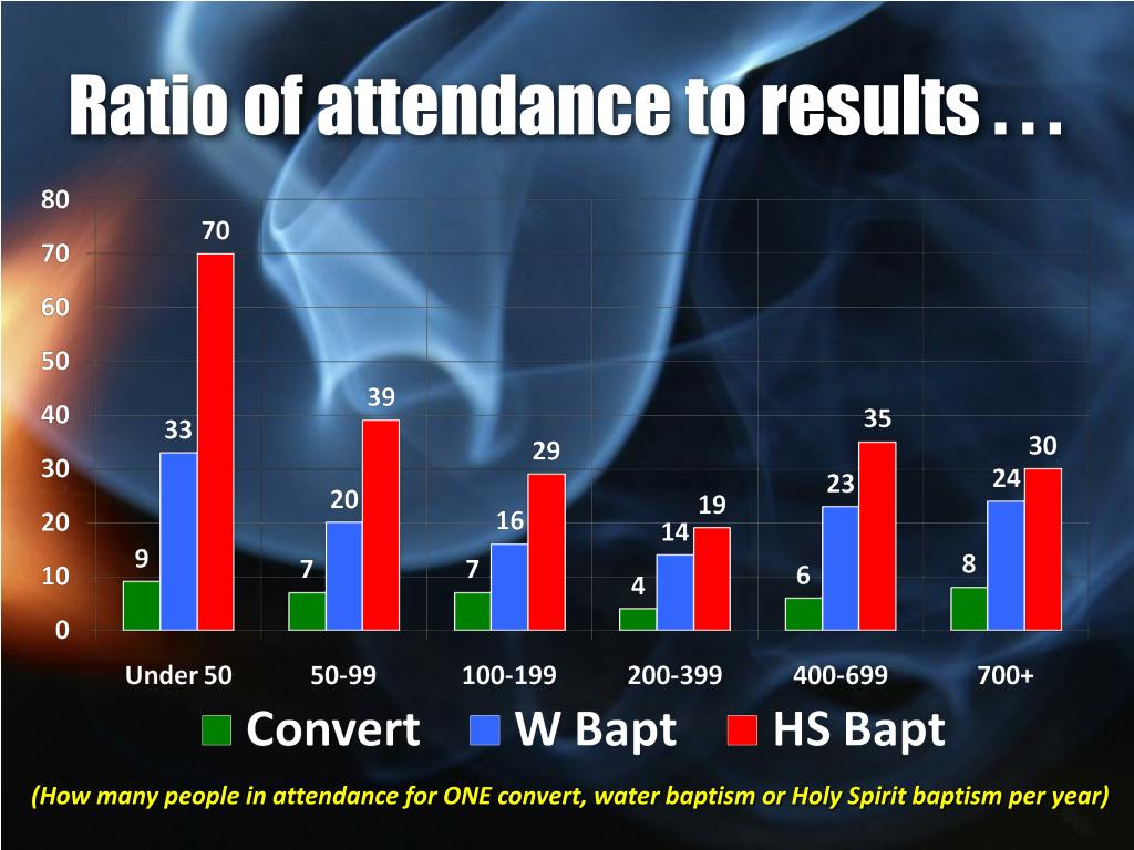 Ratio of attendance to results . . .