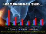 ratio of attendance to results