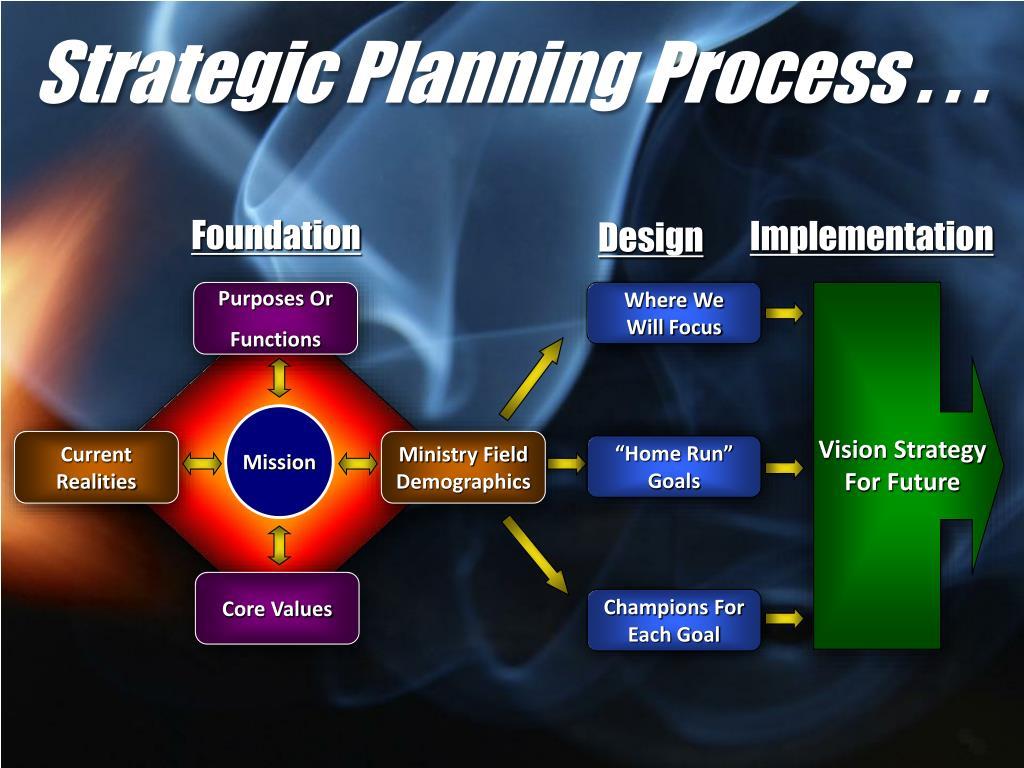 Strategic Planning Process . . .