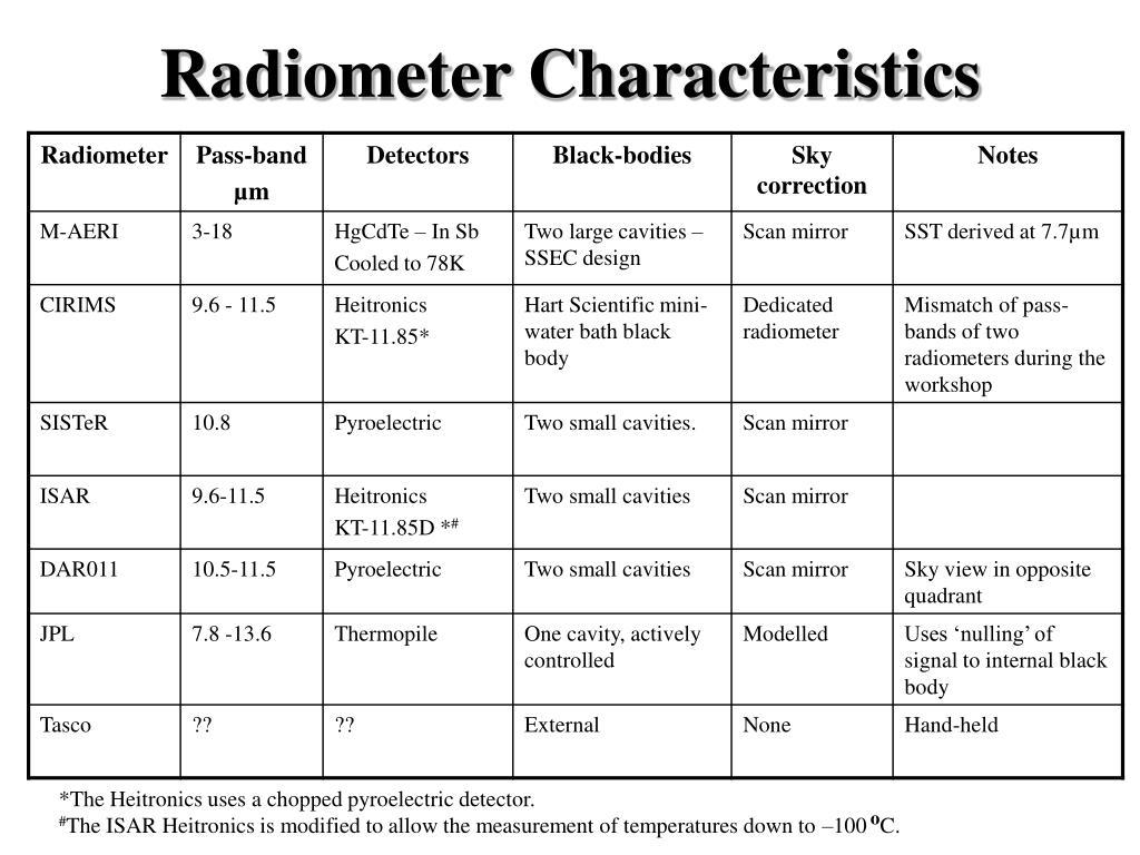 Radiometer Characteristics