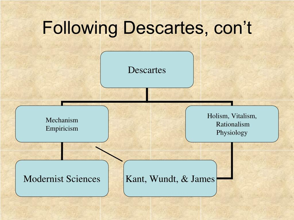 Following Descartes, con't