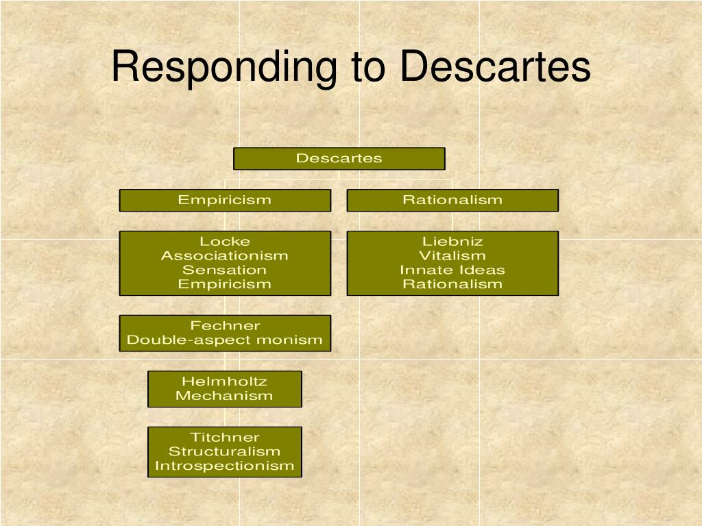Responding to Descartes