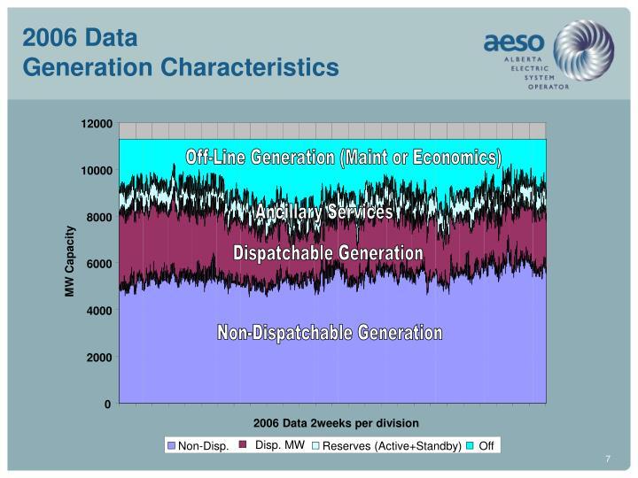 2006 Data