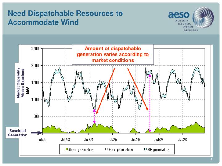 Need Dispatchable Resources to Accommodate Wind