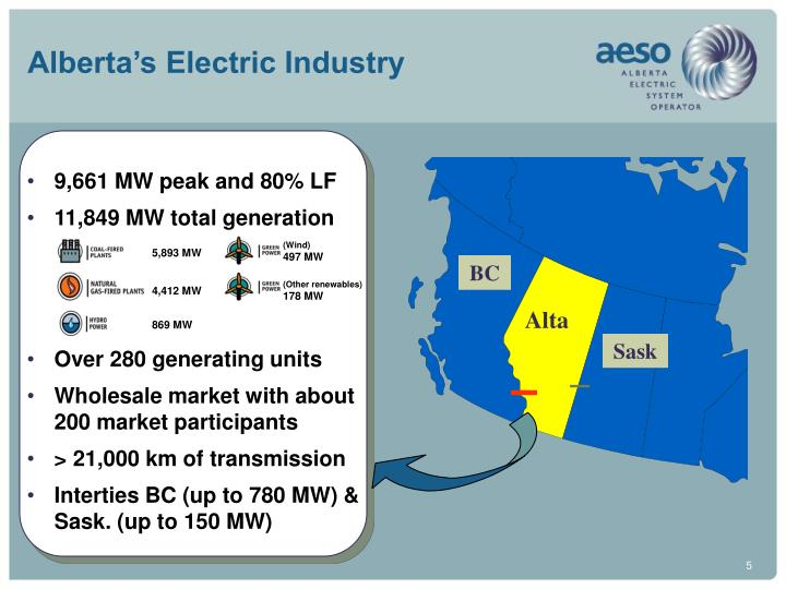 Alberta's Electric Industry