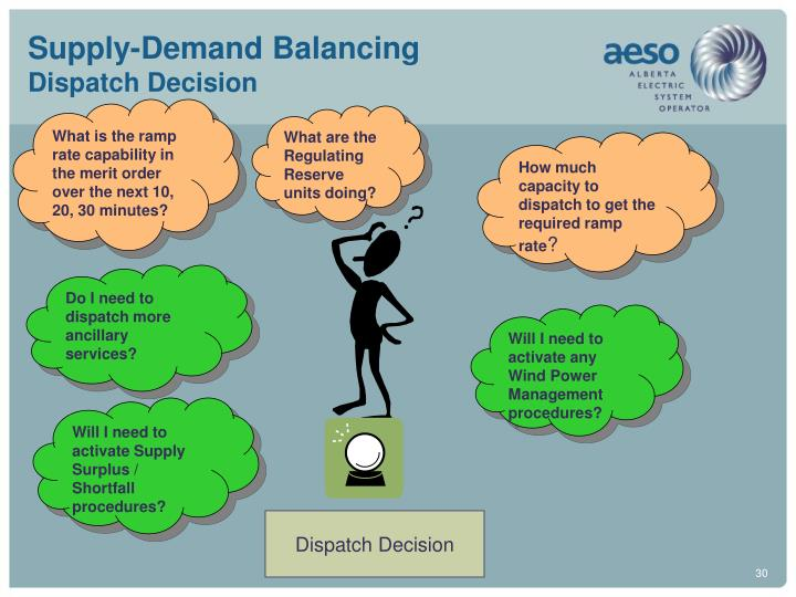 Supply-Demand Balancing