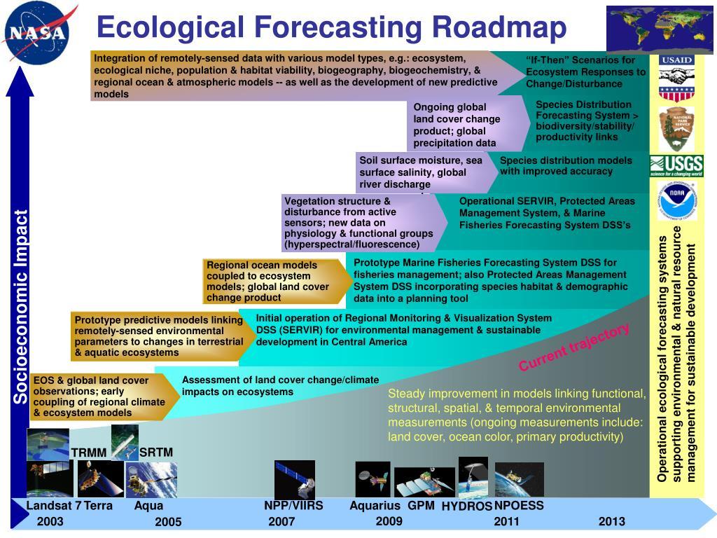 Ecological Forecasting Roadmap