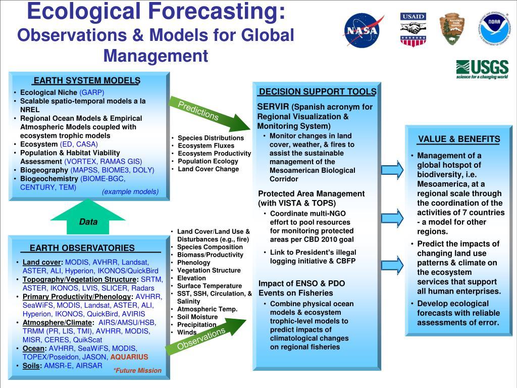 Ecological Forecasting: