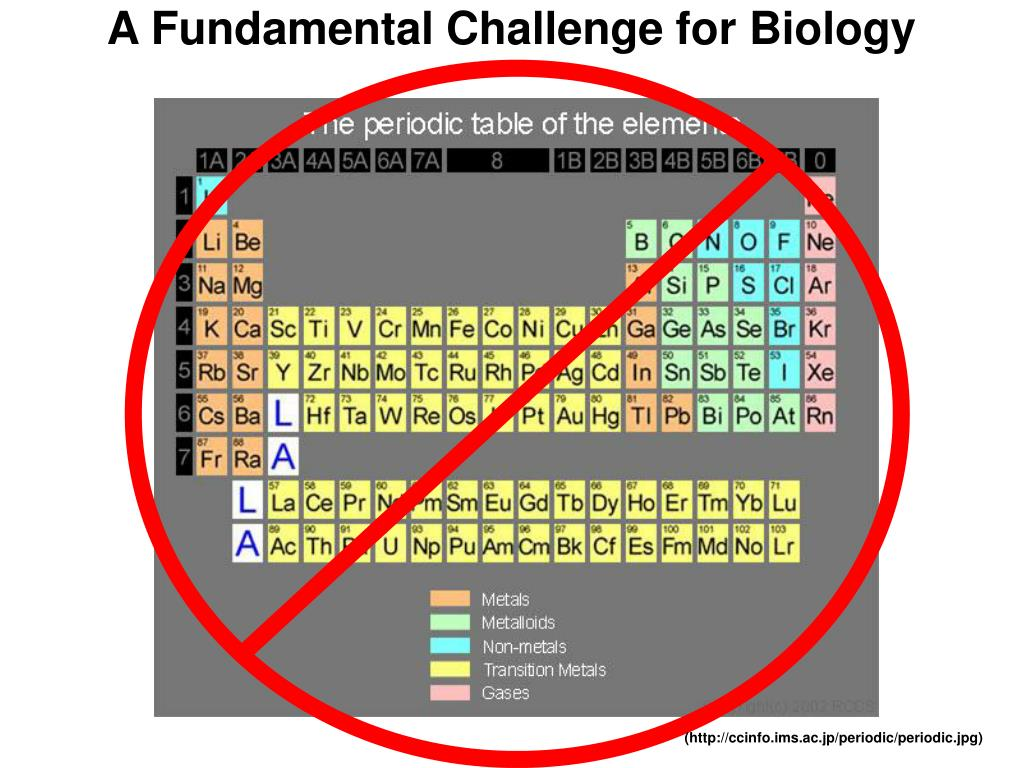 A Fundamental Challenge for Biology