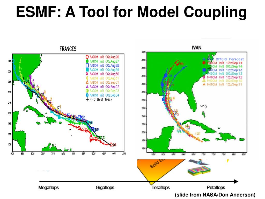 ESMF: A Tool for Model Coupling