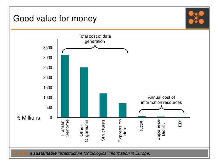 Total cost of data