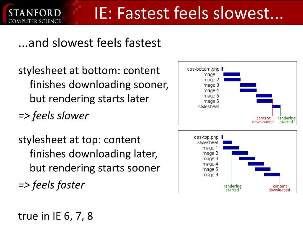 IE: Fastest feels slowest...