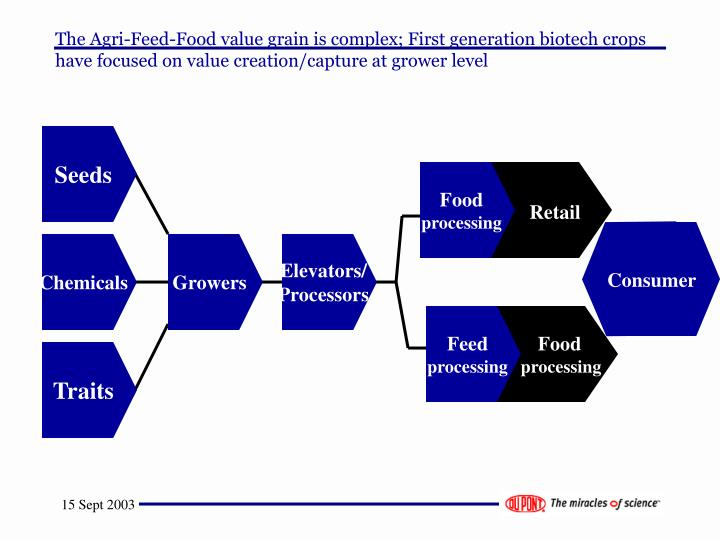 The Agri-Feed-Food value grain is complex; First generation biotech crops have focused on value creation/capture at grower level