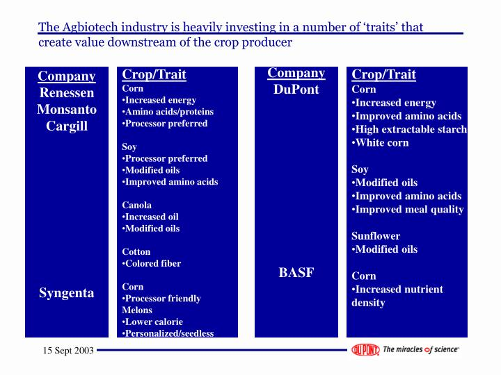 The Agbiotech industry is heavily investing in a number of 'traits' that create value downstream of the crop producer