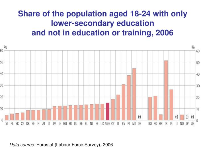 Share of the population aged 18-24 with only lower-secondary education