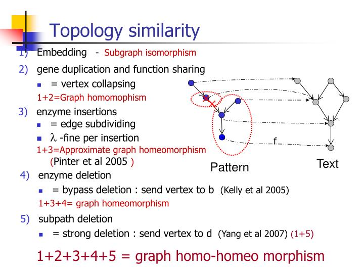 Topology similarity