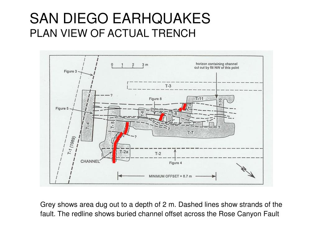 SAN DIEGO EARHQUAKES