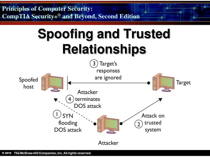 Spoofing and Trusted Relationships