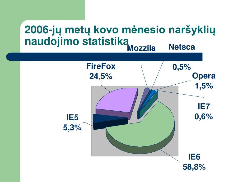 2006-jų metų kovo mėnesio naršyklių naudojimo statistika