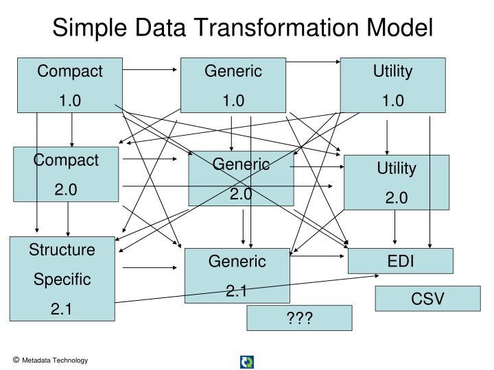 Simple Data Transformation Model