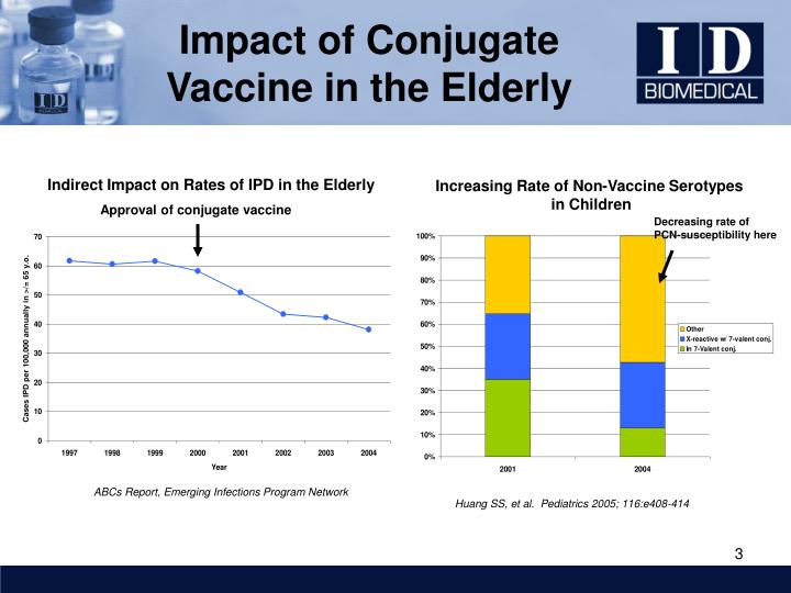 Impact of conjugate vaccine in the elderly