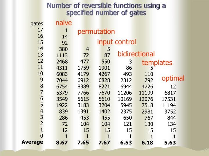 Number of reversible functions using a