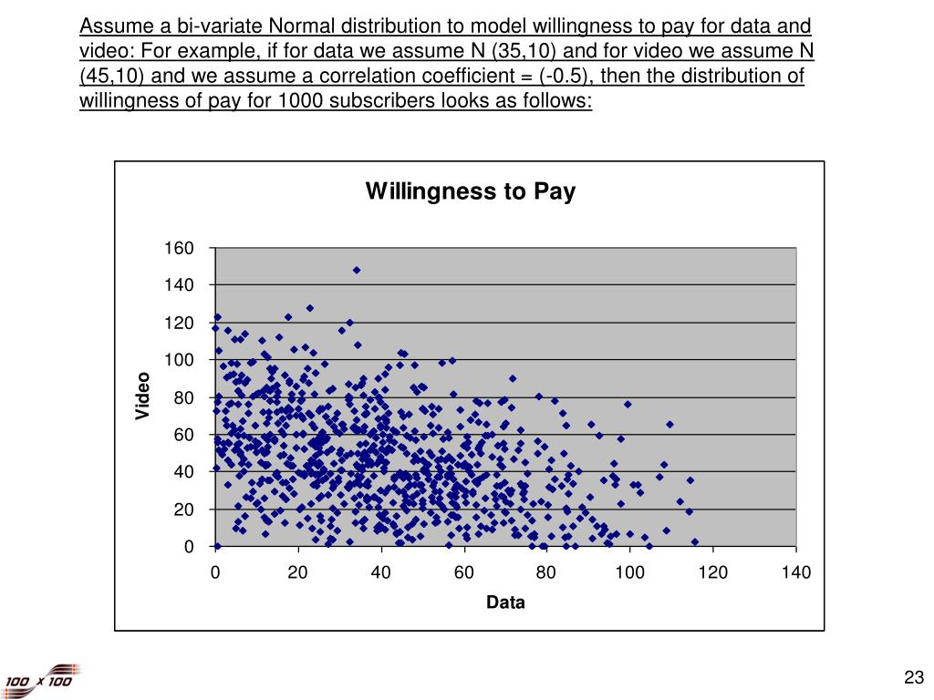 Assume a bi-variate Normal distribution to model willingness to pay for data and video: For example, if for data we assume N (35,10) and for video we assume N (45,10) and we assume a correlation coefficient = (-0.5), then the distribution of willingness of pay for 1000 subscribers looks as follows: