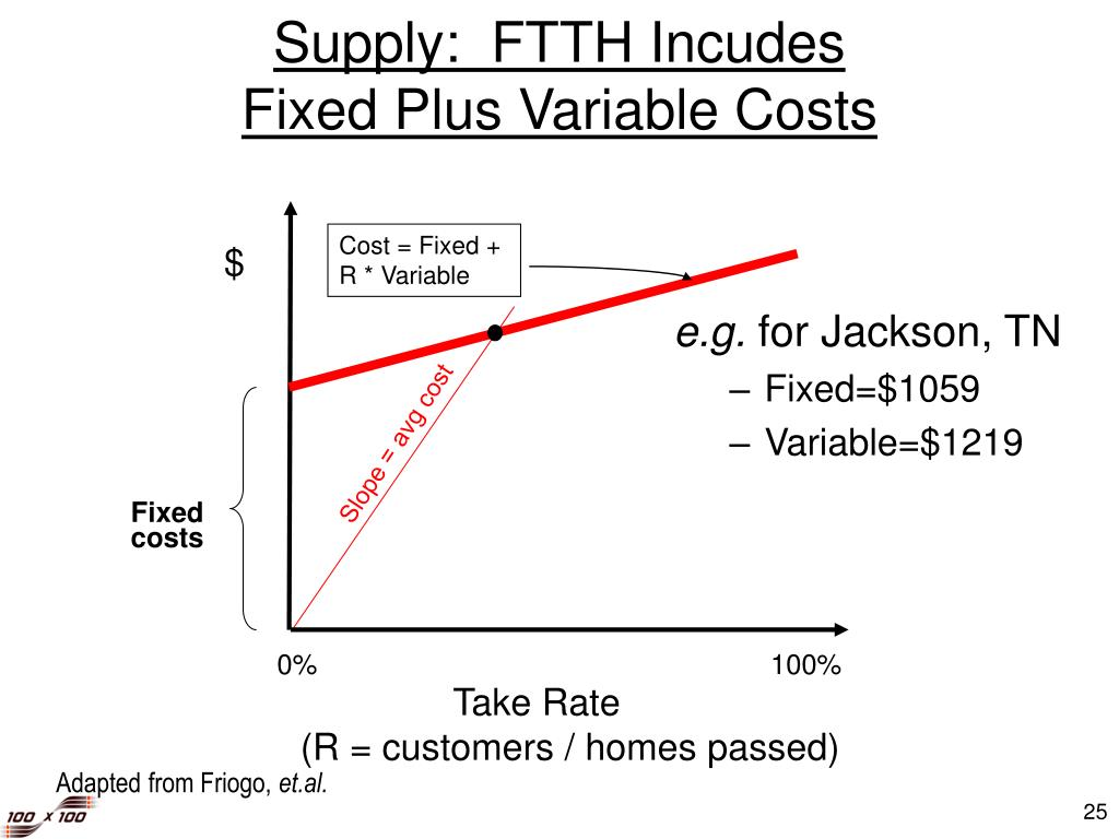 Supply:  FTTH Incudes