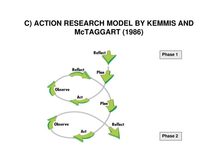 C) ACTION RESEARCH MODEL BY KEMMIS AND McTAGGART (1986)