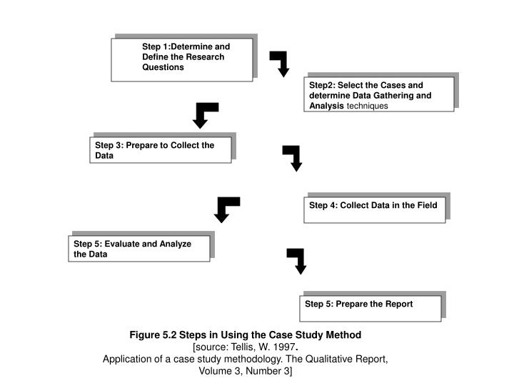 Step 1:Determine and Define the Research Questions