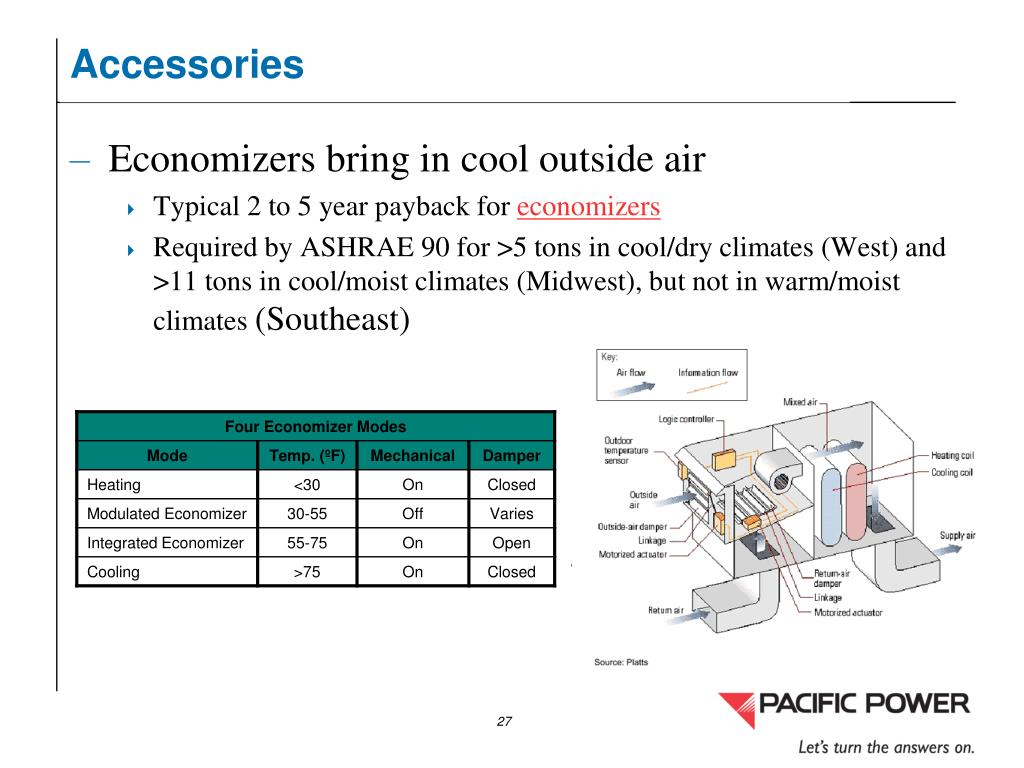 PPT - Energy Management Opportunities in Heating