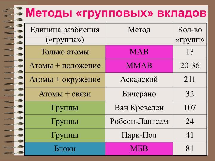Методы «групповых» вкладов