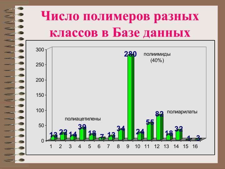 Число полимеров разных классов в Базе данных
