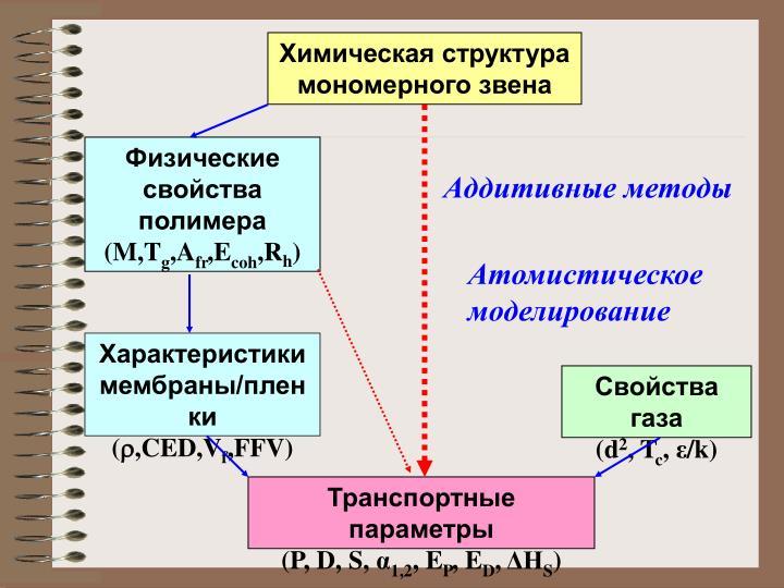 Химическая структура мономерного звена