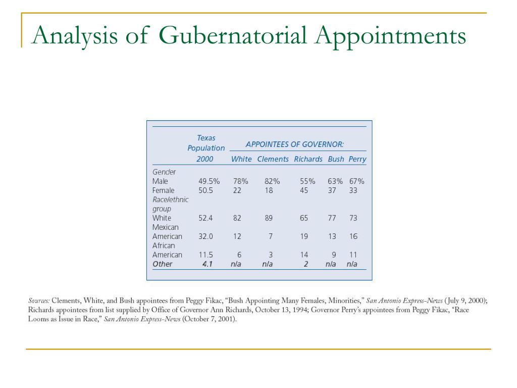 Analysis of Gubernatorial Appointments