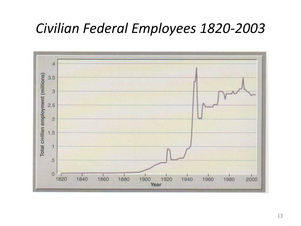 Civilian Federal Employees 1820-2003