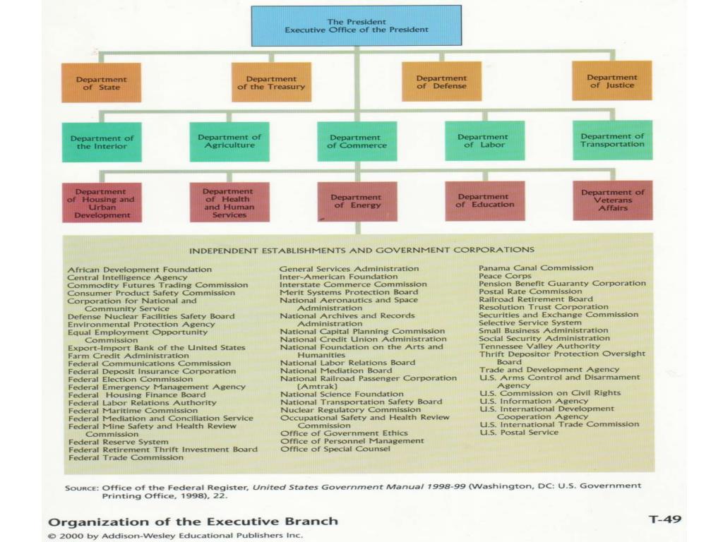 g 13 the federal bureaucracy l.