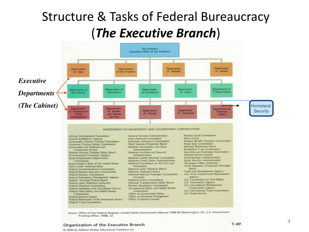 Structure & Tasks of Federal Bureaucracy