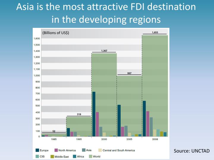 Asia is the most attractive FDI destination in the developing regions